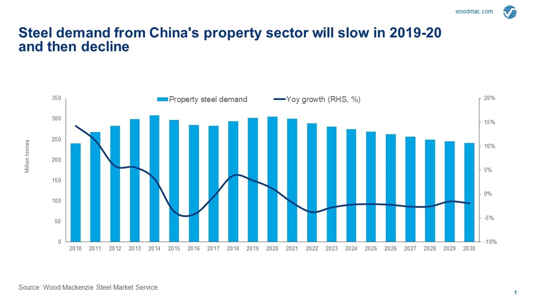 Home Improvements That Increase Value 2020.China S Steel Demand Growth To Slow As Property Policy