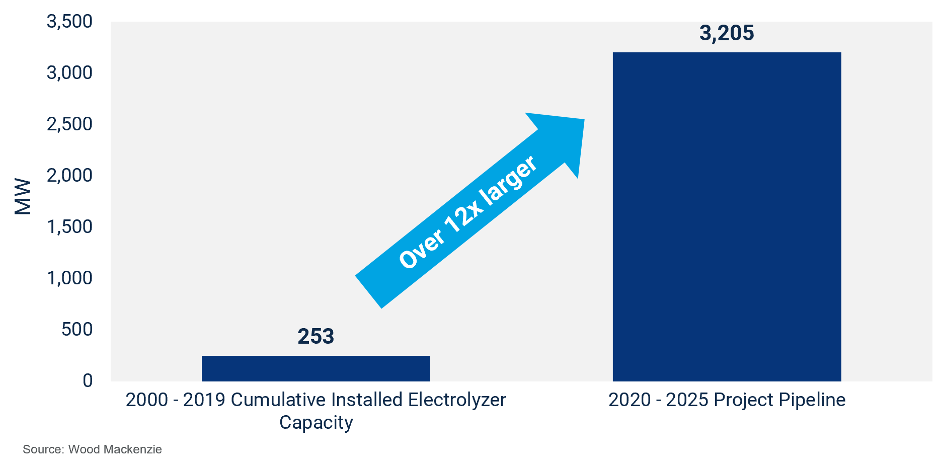 Green hydrogen capacity versus project pipeline, showing 12x growth
