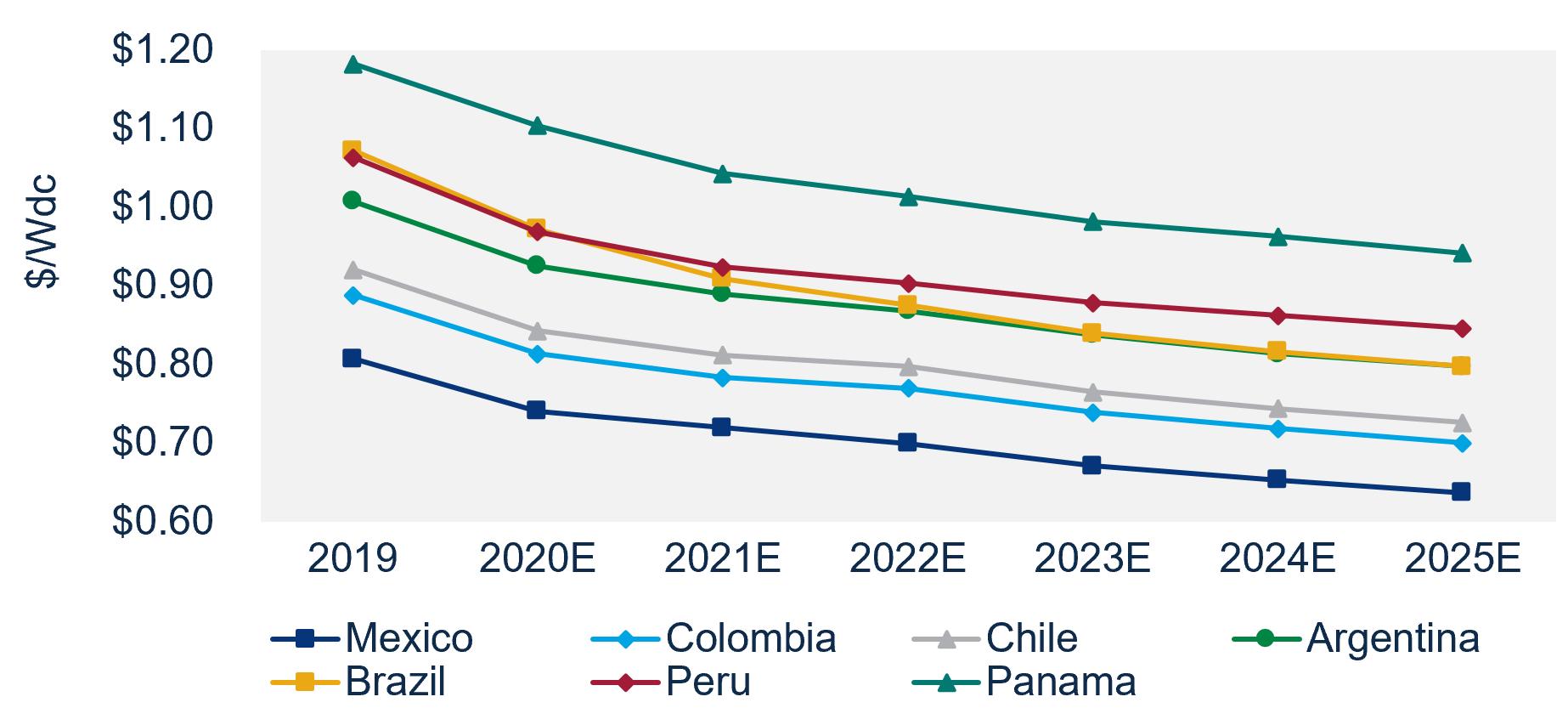 Costos del sistema fotovoltaico a escala de servicios públicos por país, 2019-2025