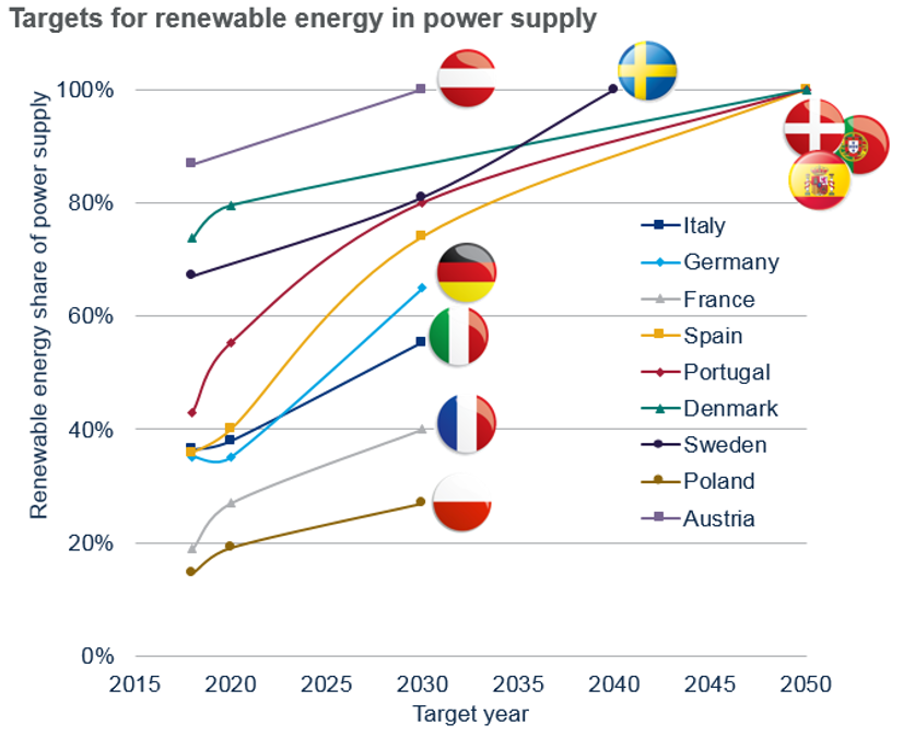 Targets for renewable energy in power supply by EU country