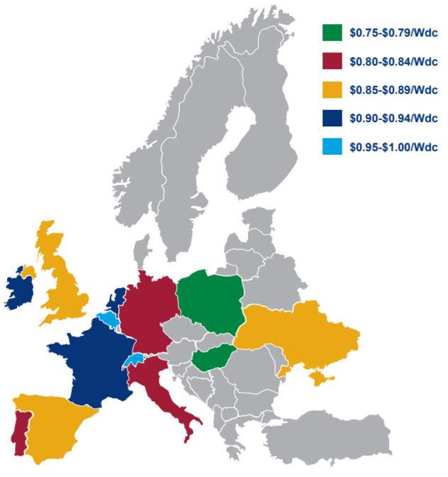 Utility-scale PV prices across Europe