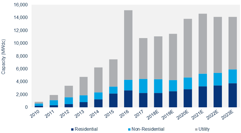 Chart showing forecast of U.S. solar market by segment, with flat growth in 2018