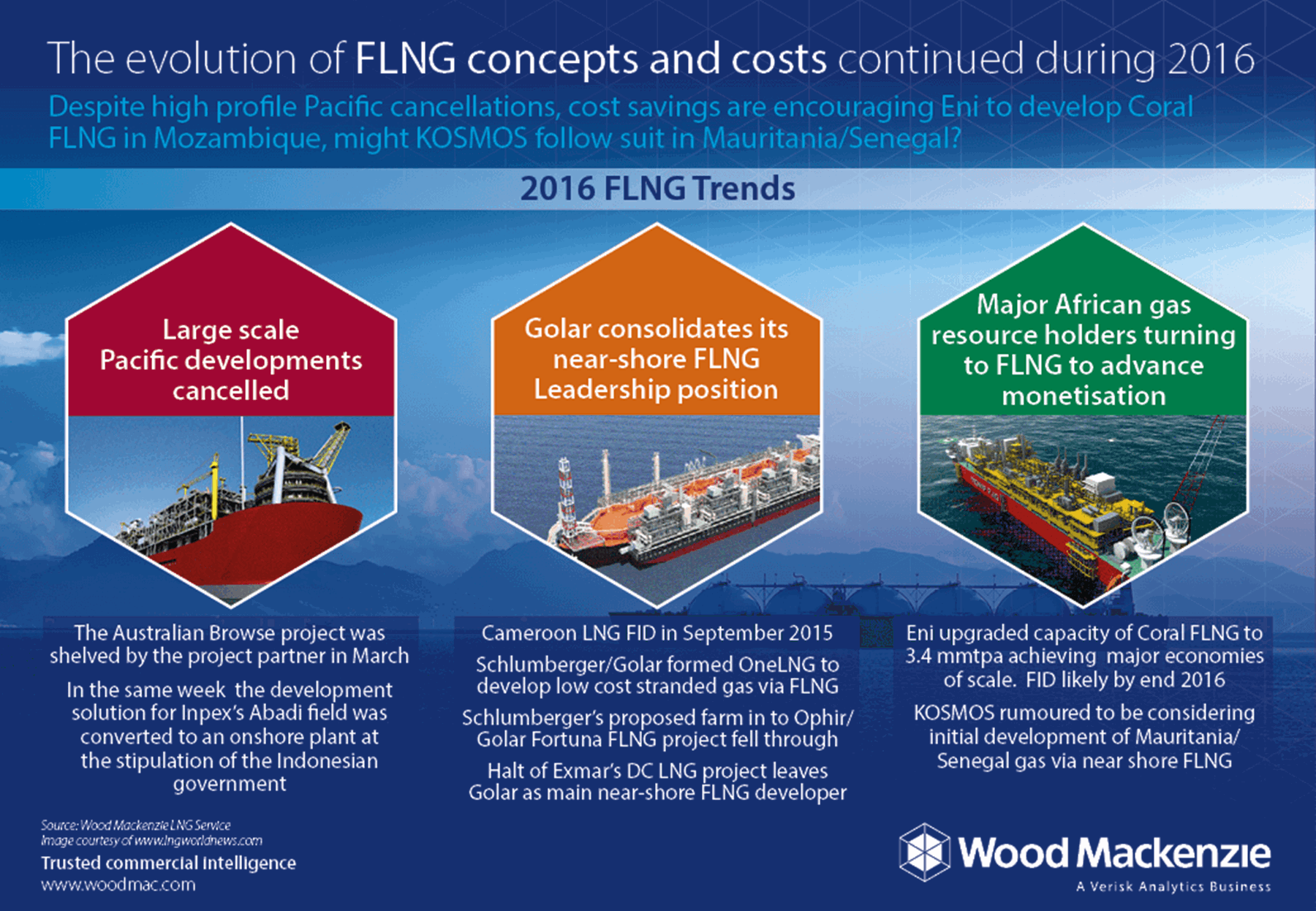 The evolution of FLNG concepts and costs | Wood Mackenzie