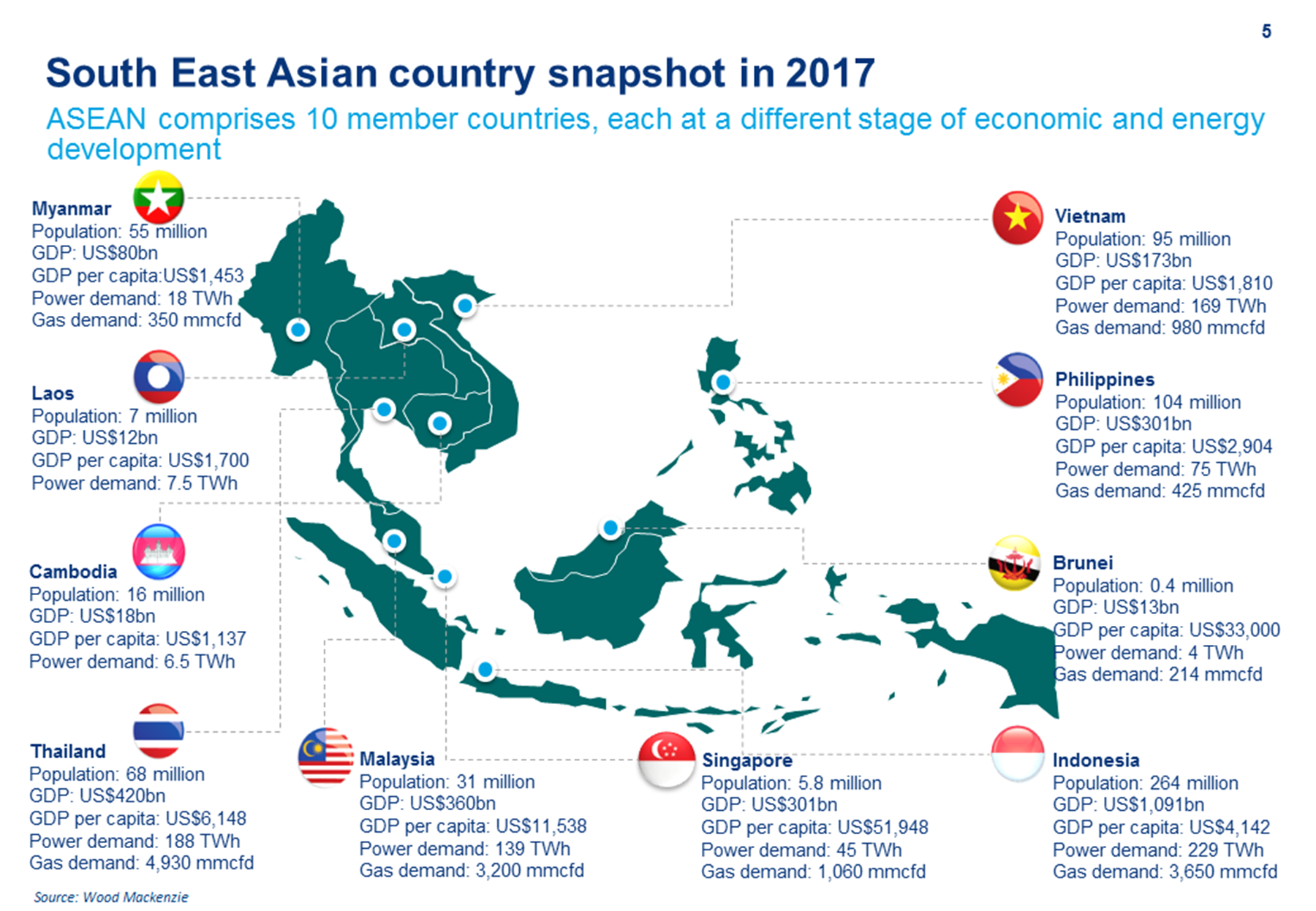 Growth in southeast asian lng and power wood mackenzie it consists of 10 countries with a combined gdp of us28 trillion in 2017 which makes the block the 6th largest economy in the world biocorpaavc