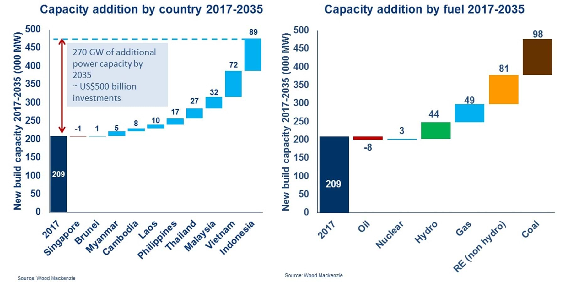 Growth in Southeast Asian LNG and power | Wood Mackenzie