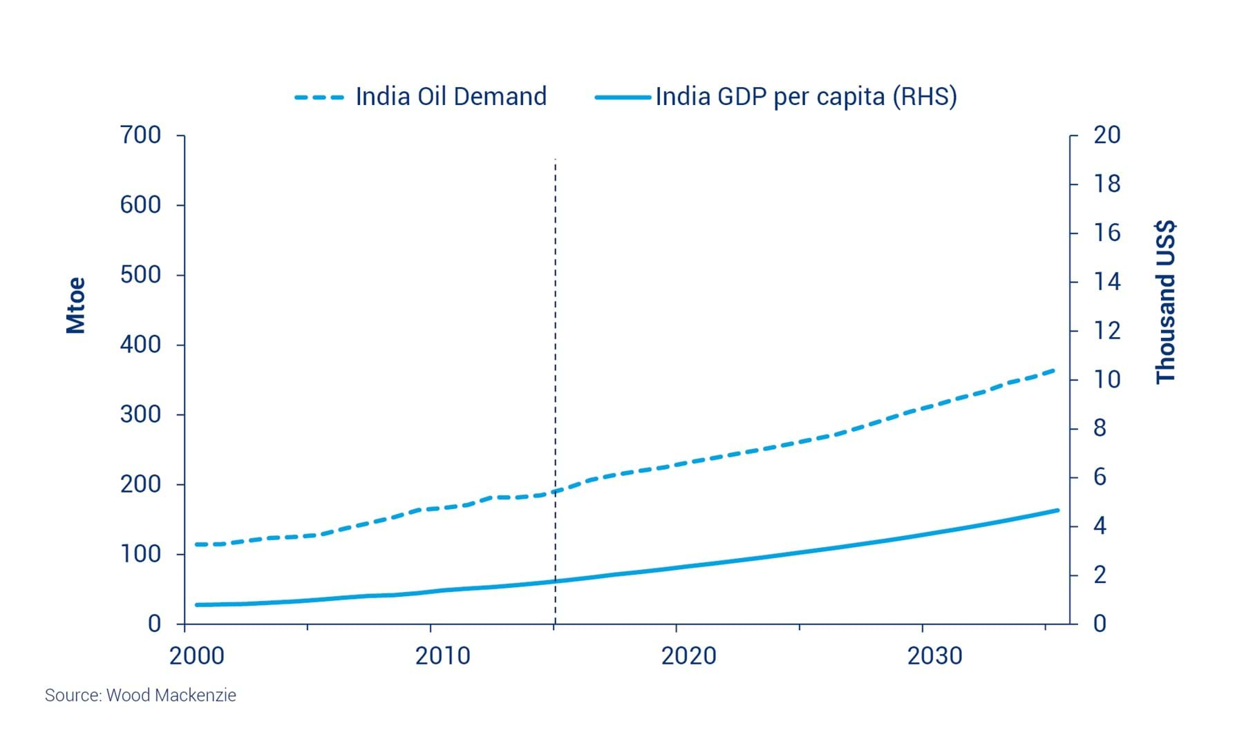 2035 a new energy powerhouse emerges wood mackenzie indian demand shows room for further growth nvjuhfo Gallery