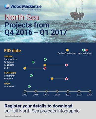North Sea Update: costs reductions and FIDs in 2017 | Wood Mackenzie
