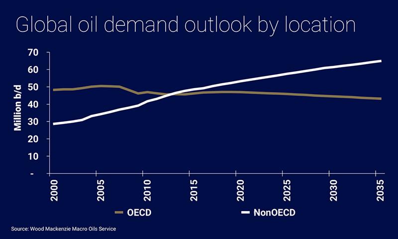 Is peak oil demand about to strike? | Wood Mackenzie