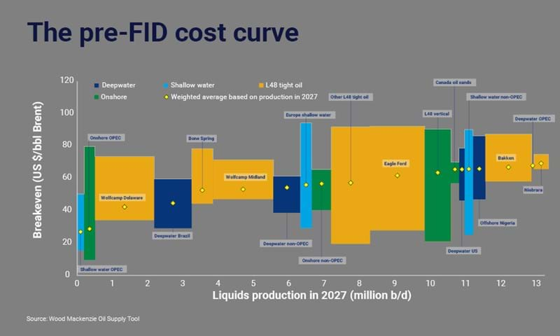 Future cost of new oil supply: shale vs conventional | Wood