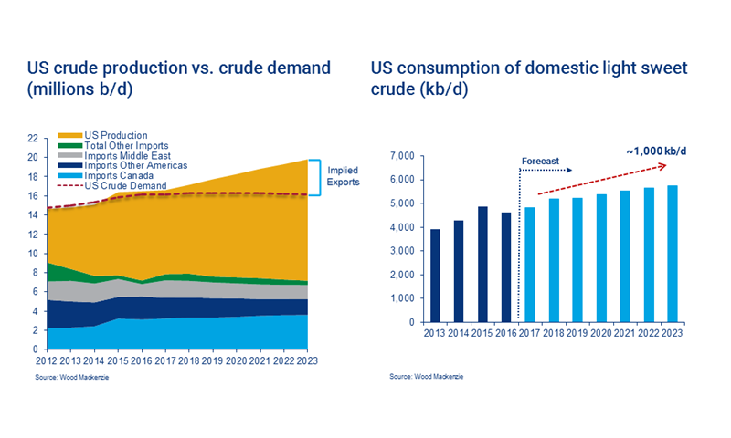 Will a shifting global crude market embrace US exports