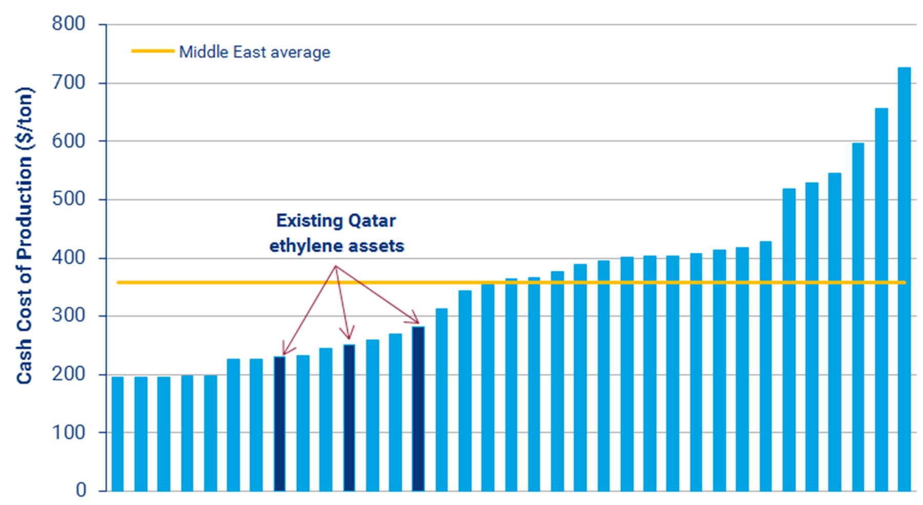 Qatar Petroleum plans new world-scale ethane cracker   Wood Mackenzie