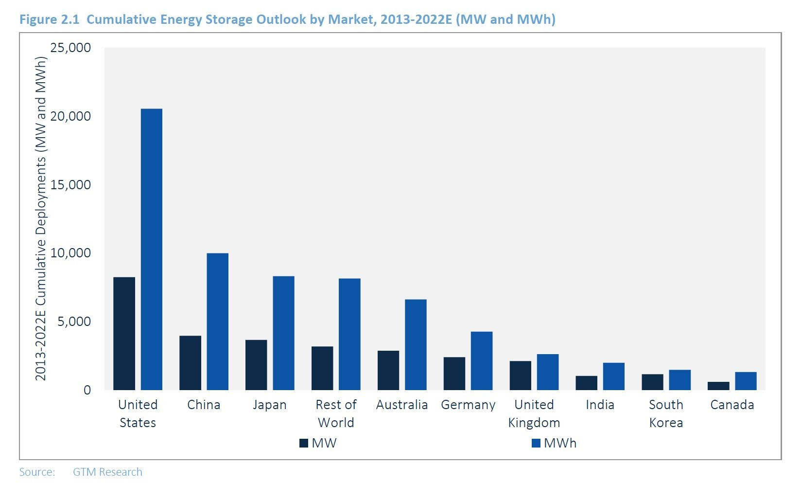 Chart showing cumulative energy storage forecast by country, 2013-2022E