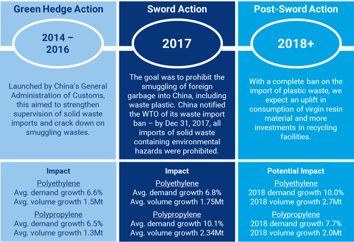 Scrapping the scrap: China's Waste Bans | Wood Mackenzie