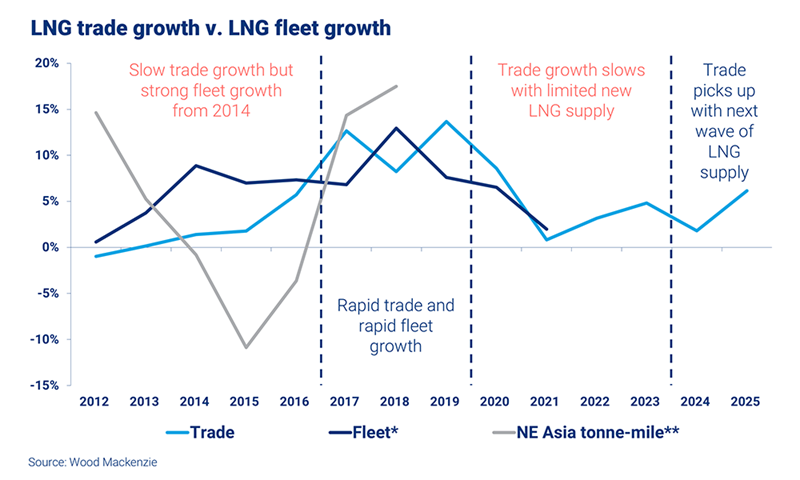 LNG Ship Orders Pour In | Wood Mackenzie