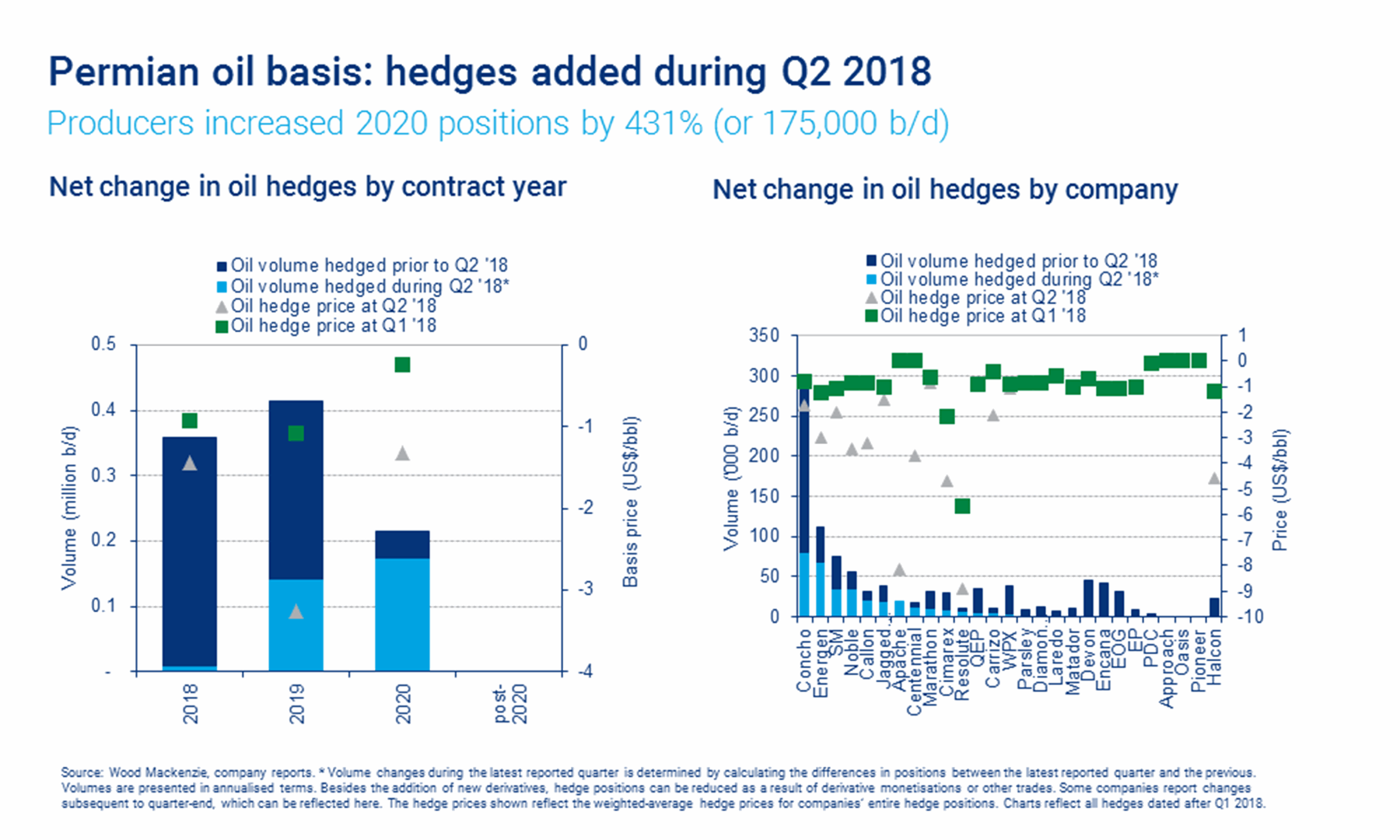 What Does The Surge In Oil-Basis Hedges Tell Us About Permian
