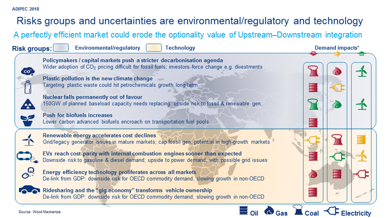 Downstream integration could save NOCs | Wood Mackenzie