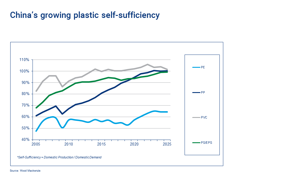 china's plastics self sufficiency is growing