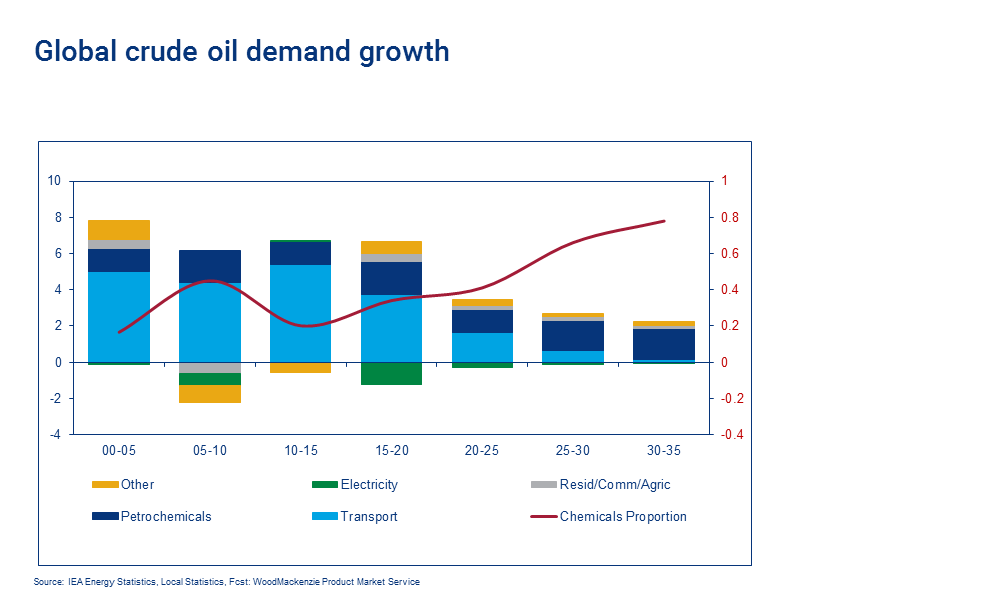 Global crude oil demand growth