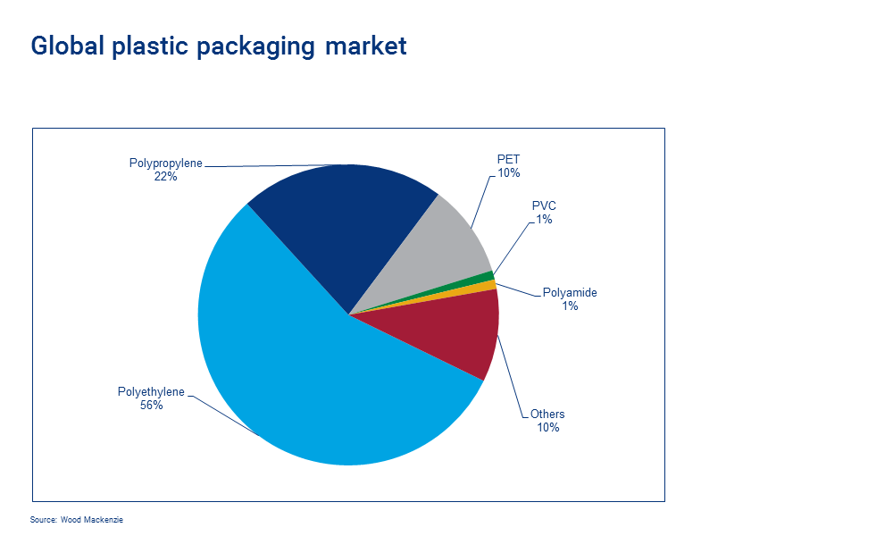 Global plastic packaging market