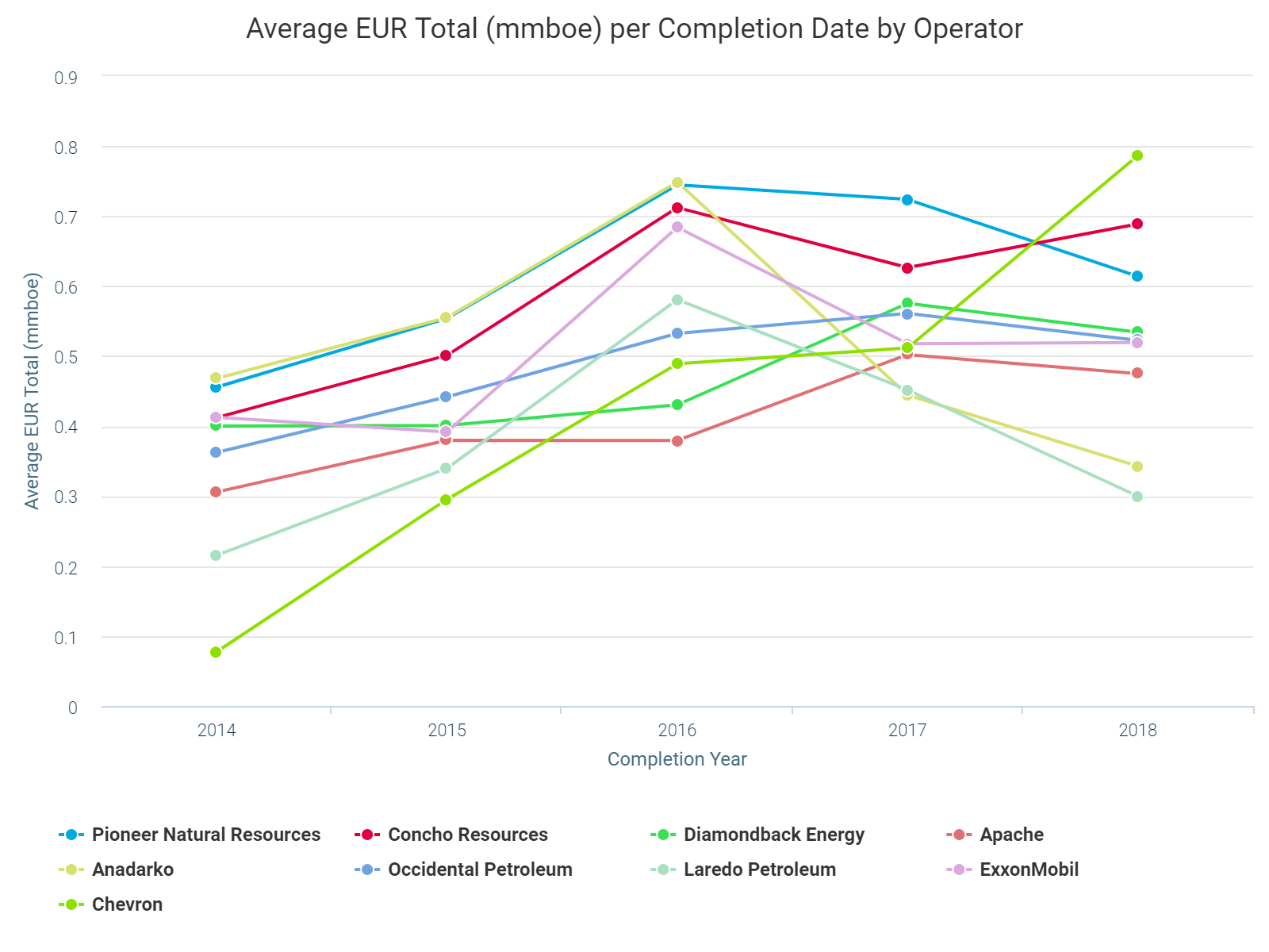 Average EUR Total (mmboe) per Completion Date by Operator