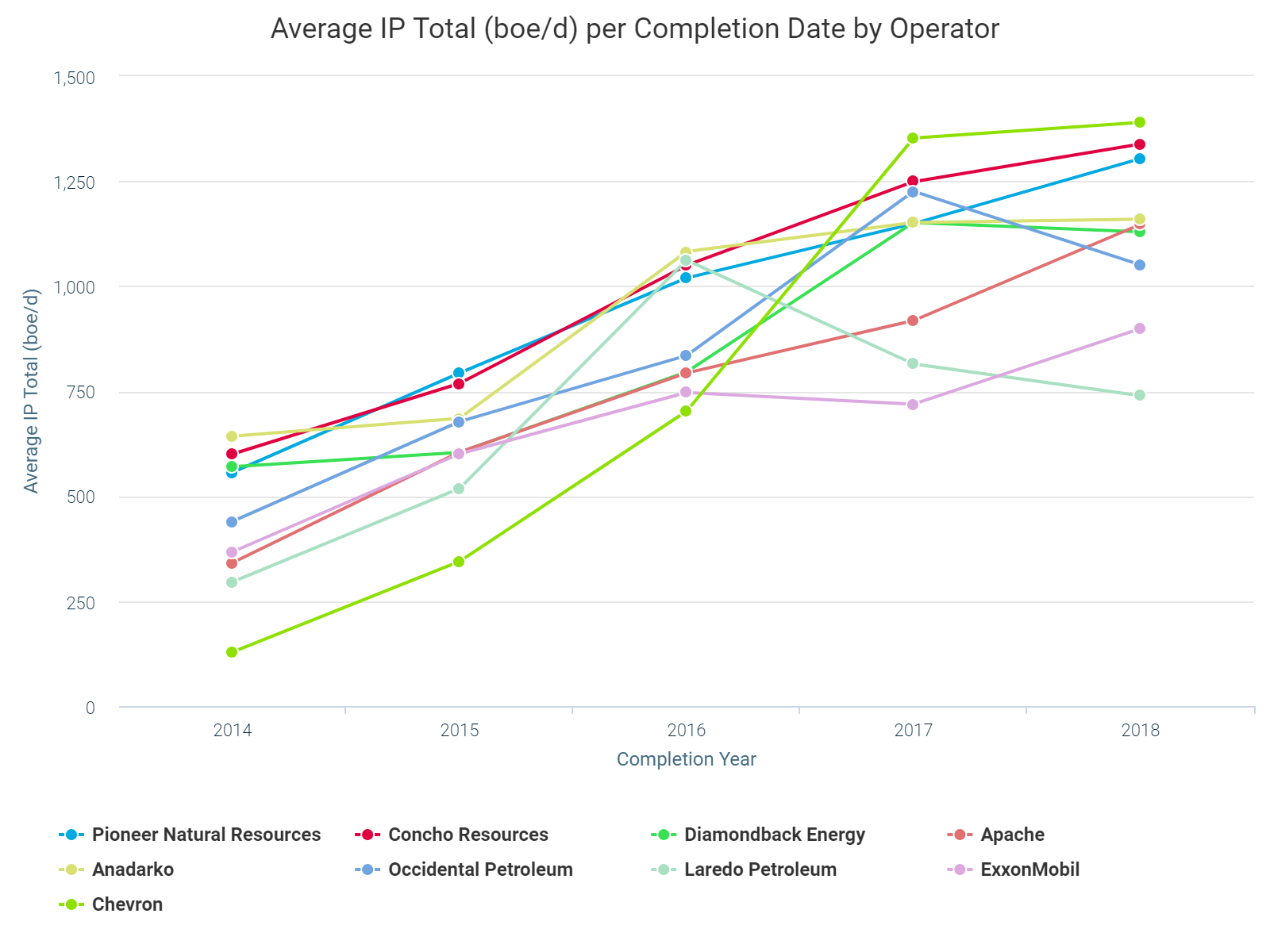 Average IP Total (boe/d) per Completion Date by Operator