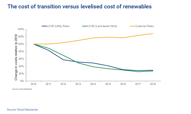 Transitions costs vs levelised costs of renewables