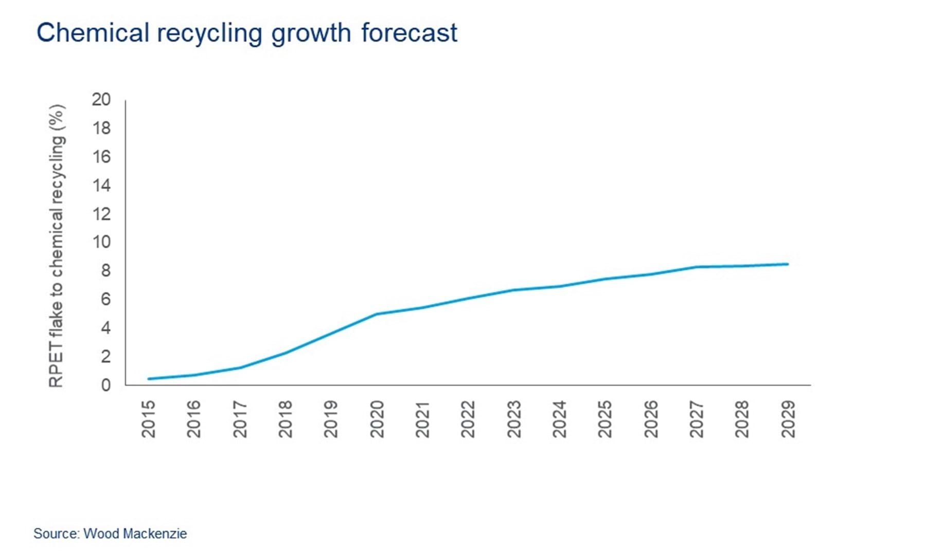 New recycling technologies can help solve the plastic waste