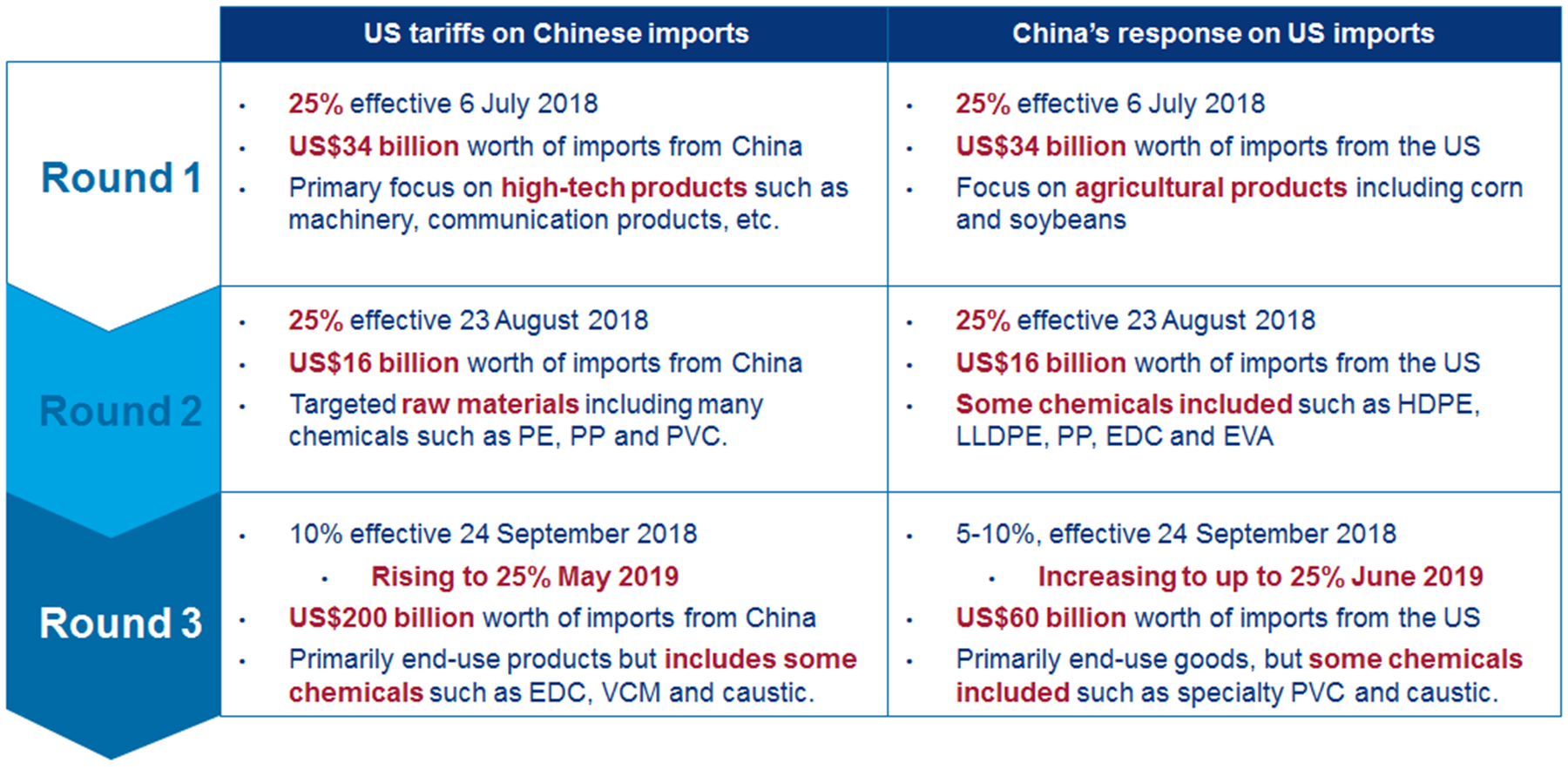Battle Tactics: China, The US And The Art Of Trade War