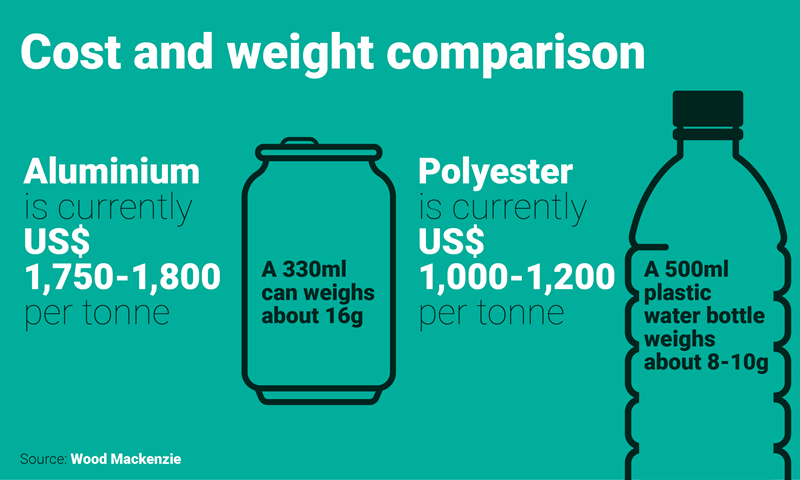 Aluminium Cans Vs Plastic Bottles: Who'll Win The Water
