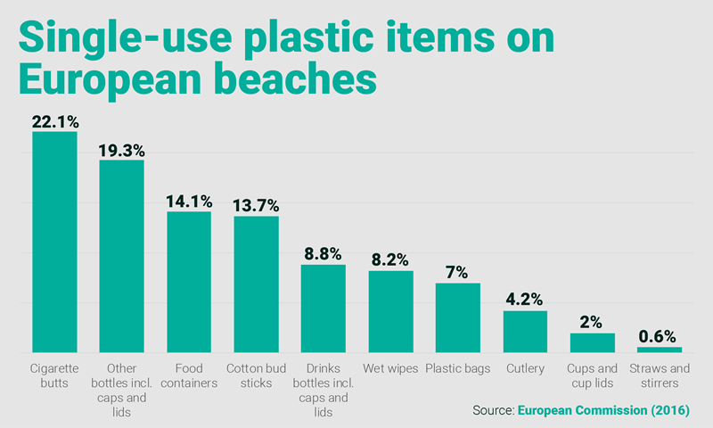 The Eu S Single Use Plastic Directive Turning The Tide On