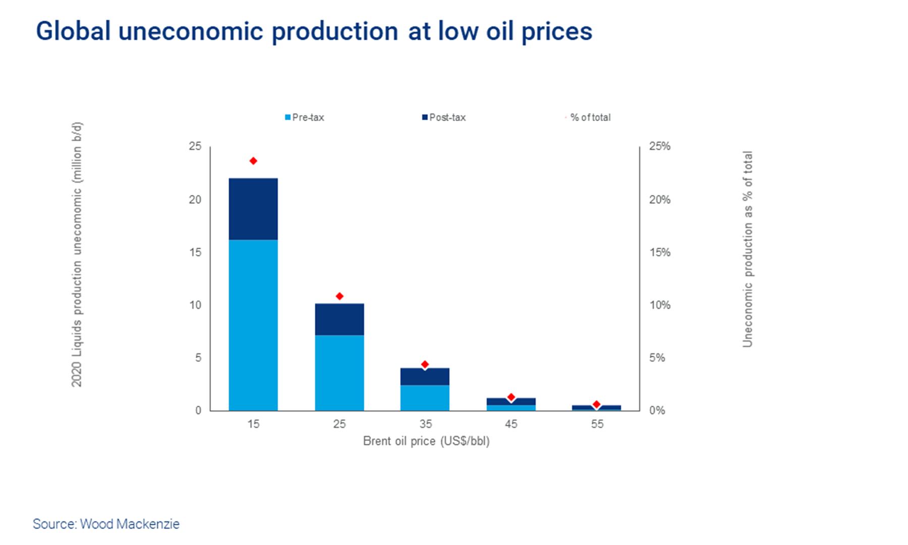 Oil Price Crash Hit The Upstream Sector