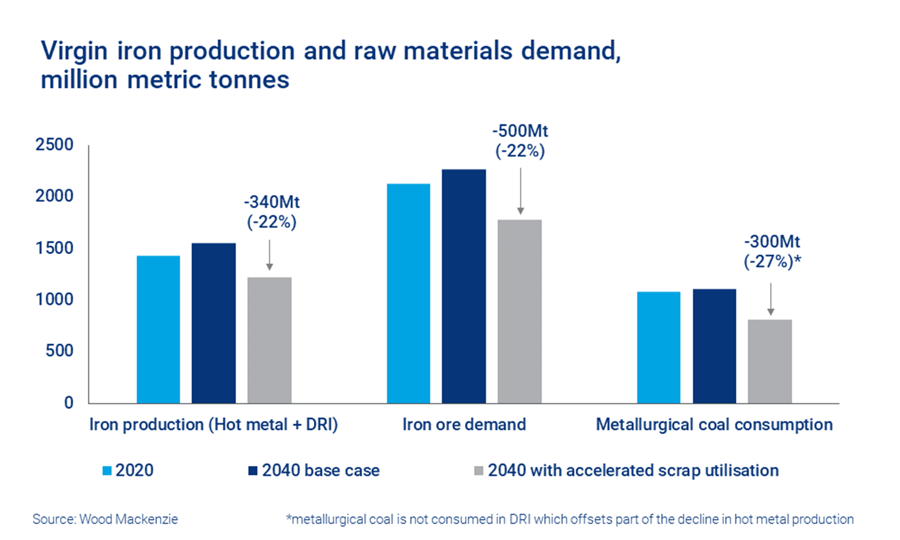 Chart shows virgin iron production and raw materials demand, million metric tonnes
