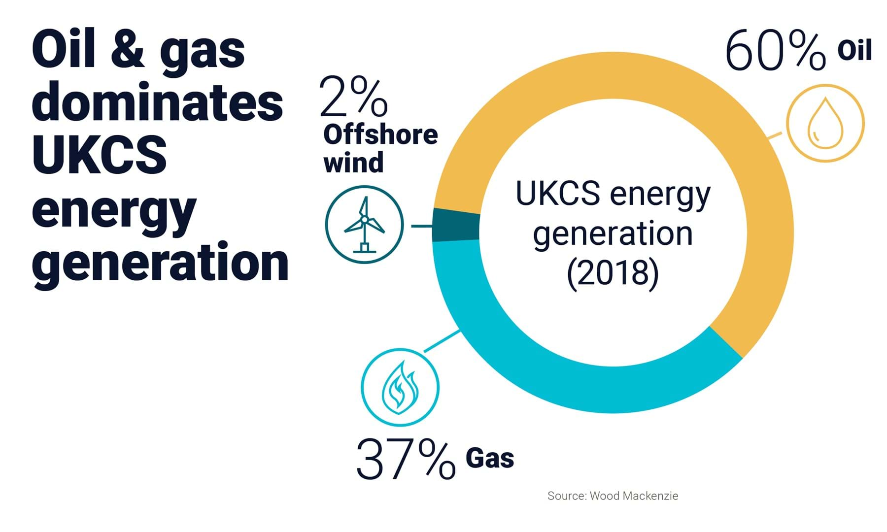 Chart shows that oil & gas dominates UKCS energy generation