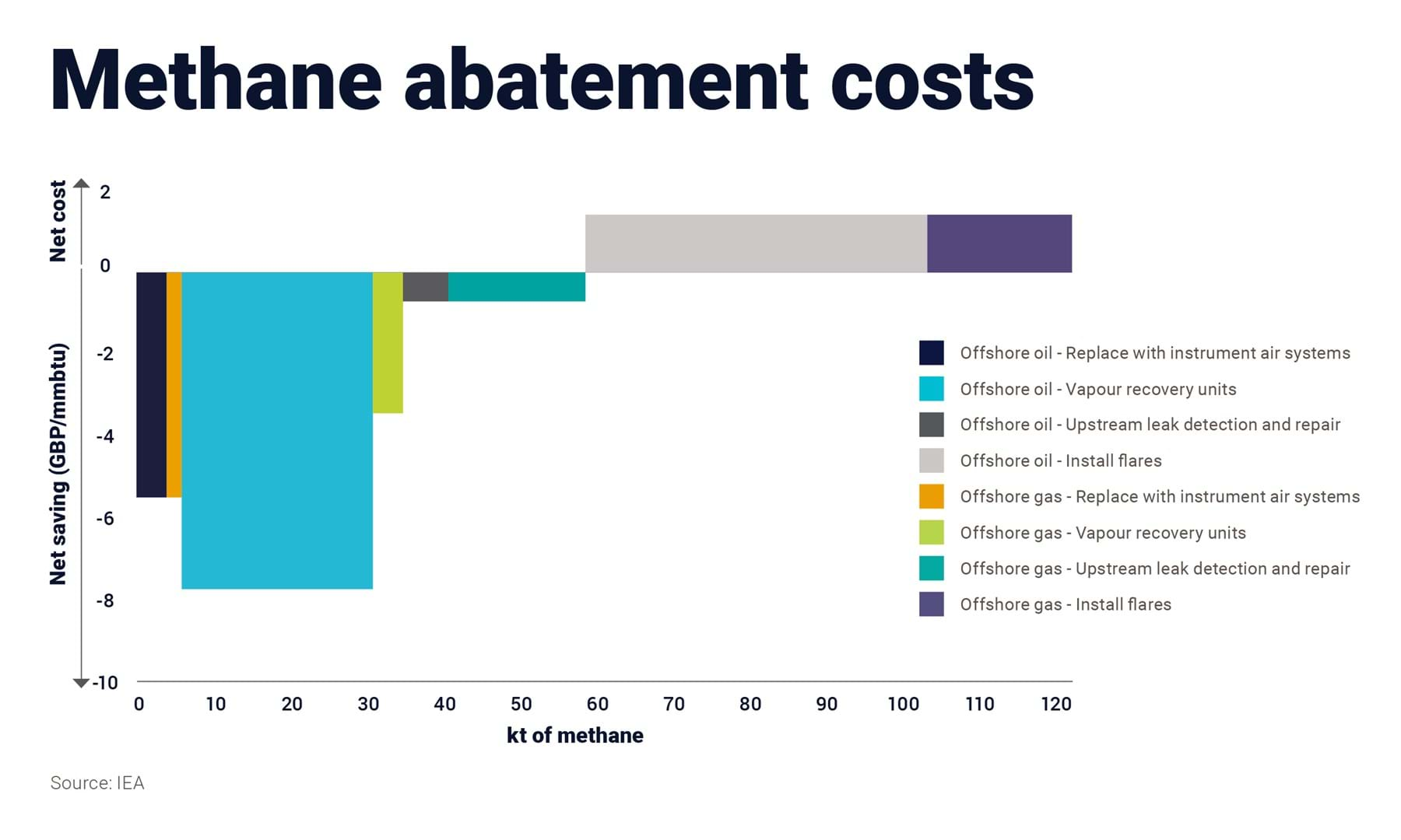 Graphic shows methane abatement costs