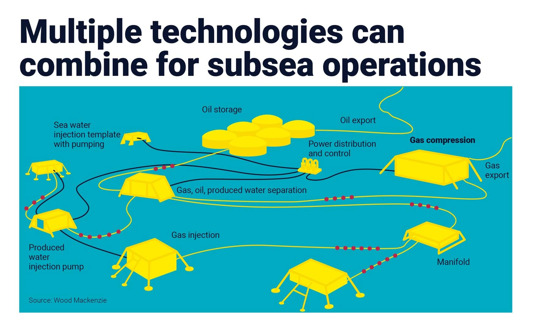 Multiple technologies can combine for subsea operations