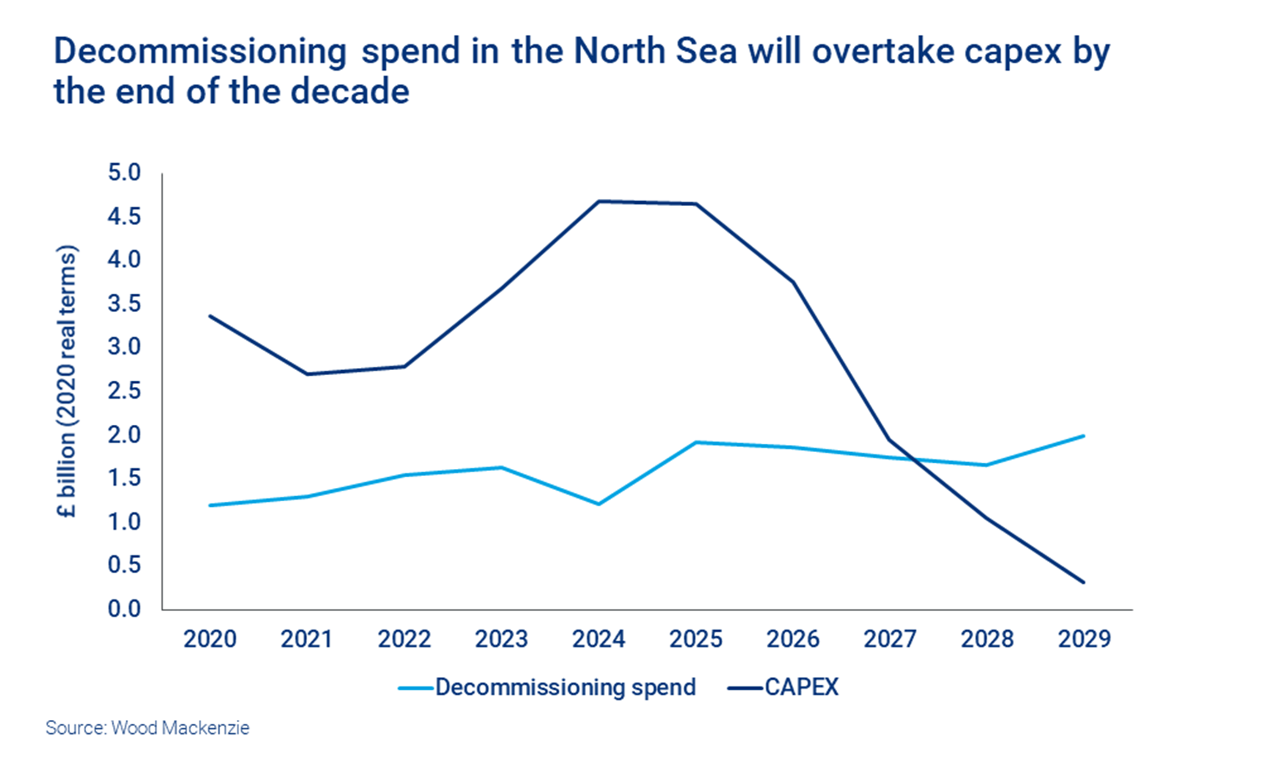 Chart shows Decommissioning spend in the North Sea will overtake capex by the end of the decade