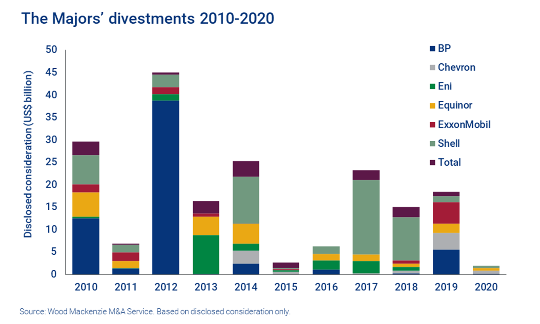 The Majors' divestments 2010-2020