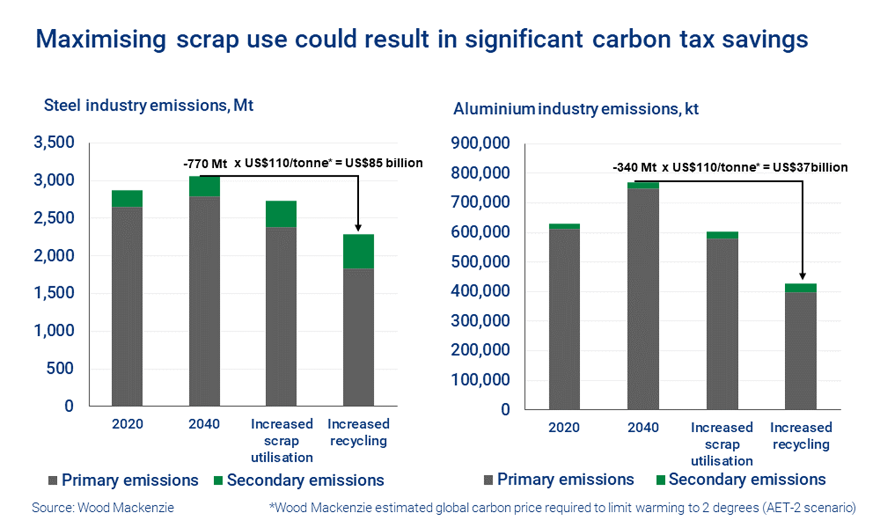 Chart shows maximising scrap use maximising scrap use could result in significant carbon tax savings for steel and aluminium.