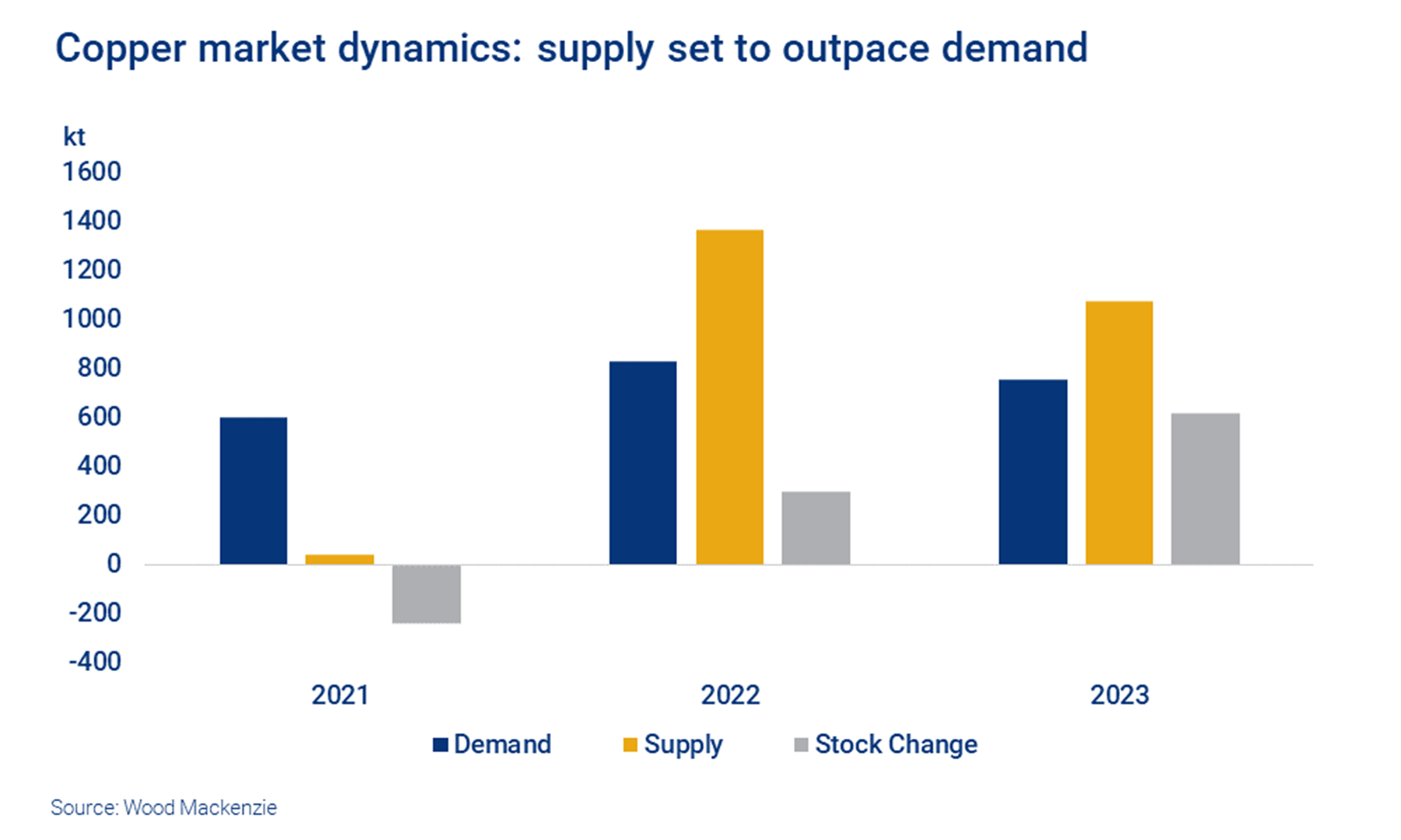 Copper market dynamics: supply set to outpace demand