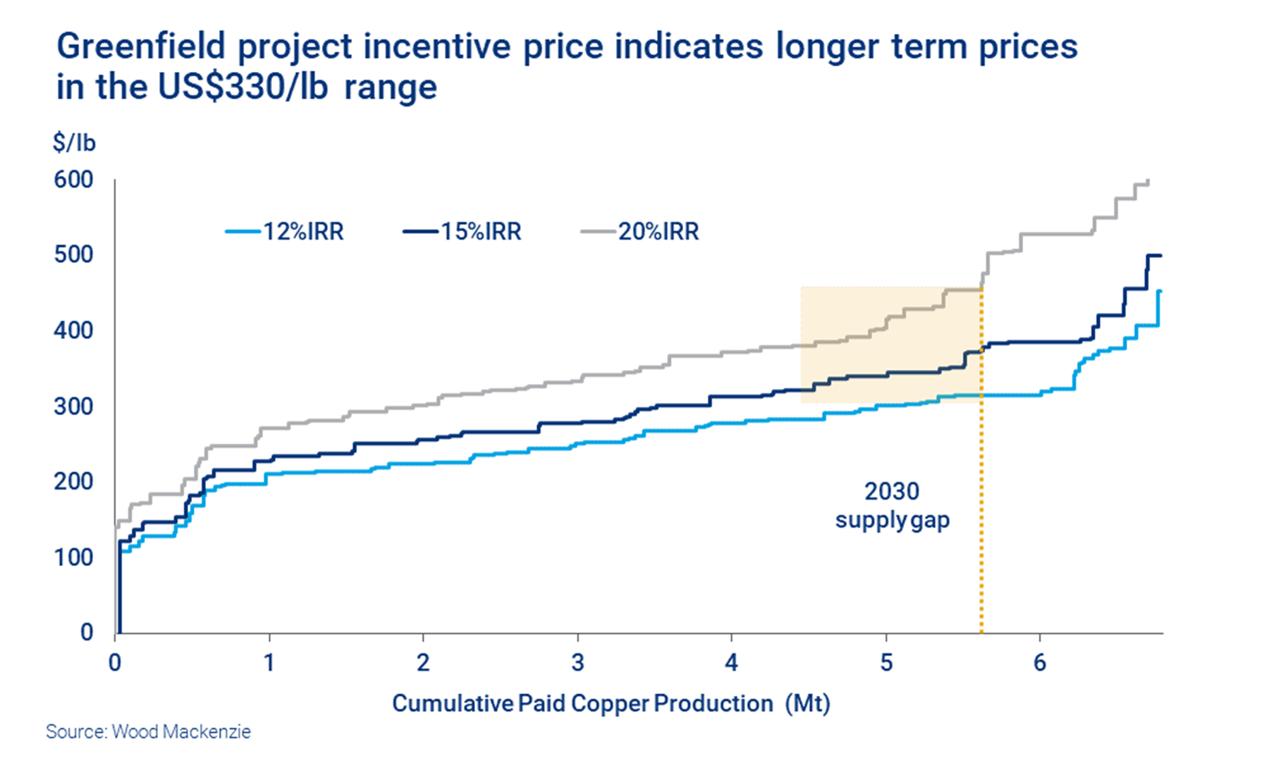 Greenfield copper project incentive price indicates longer term prices in the US$330/lb. range