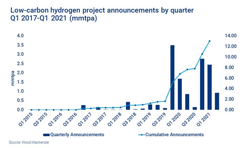 Low-carbon hydrogen project announcements 2017 - 2021