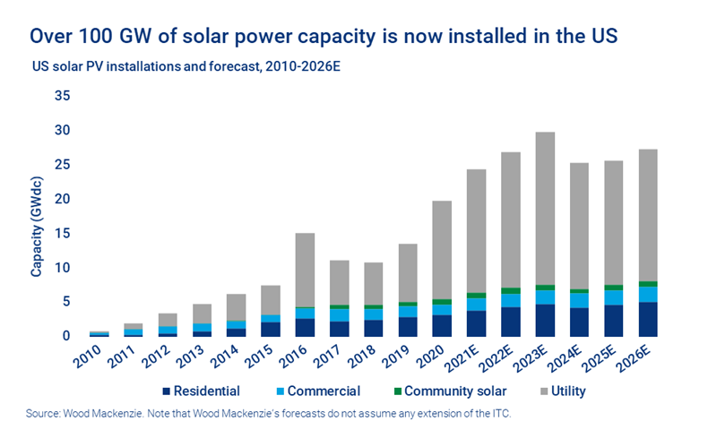 Over 100 gigawatts GW of solar power capacity is now installed in the US