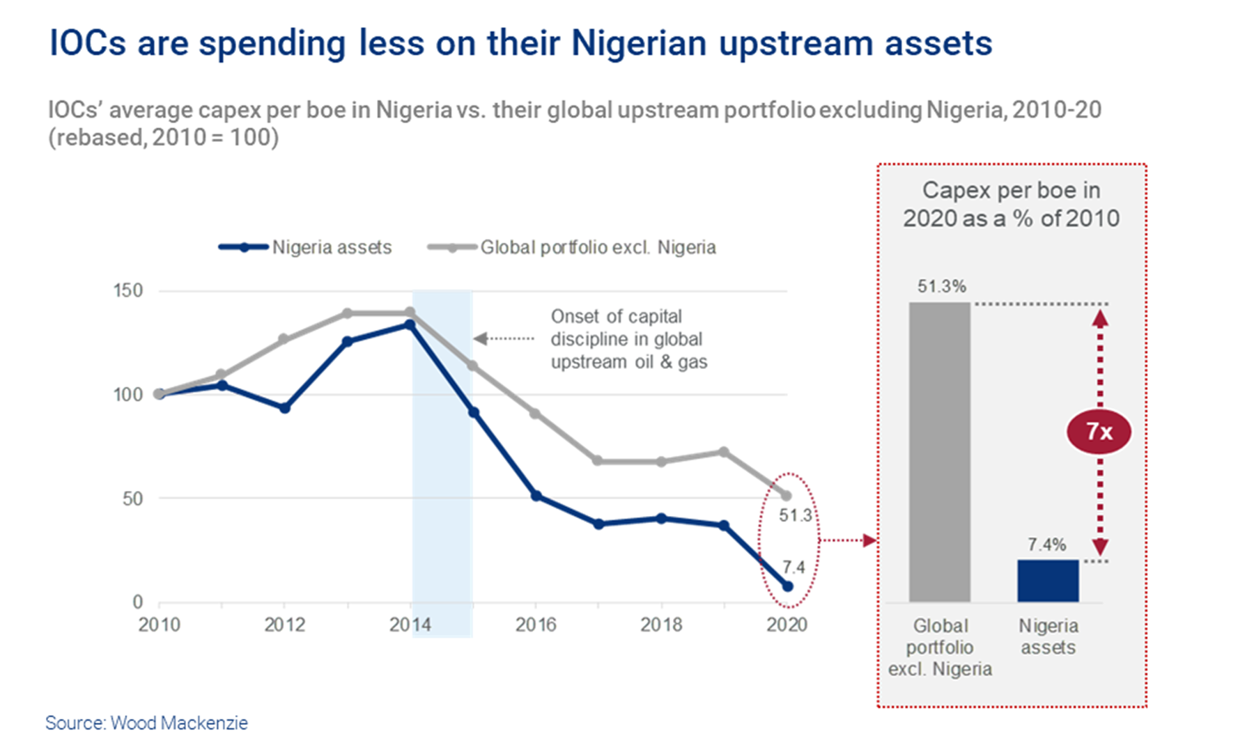 Chart shows IOCs are spending less on their Nigerian upstream assets