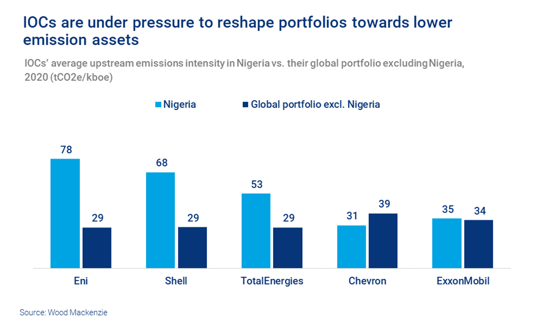 Chart shows IOCs' average upstream emissions intensity in Nigeria