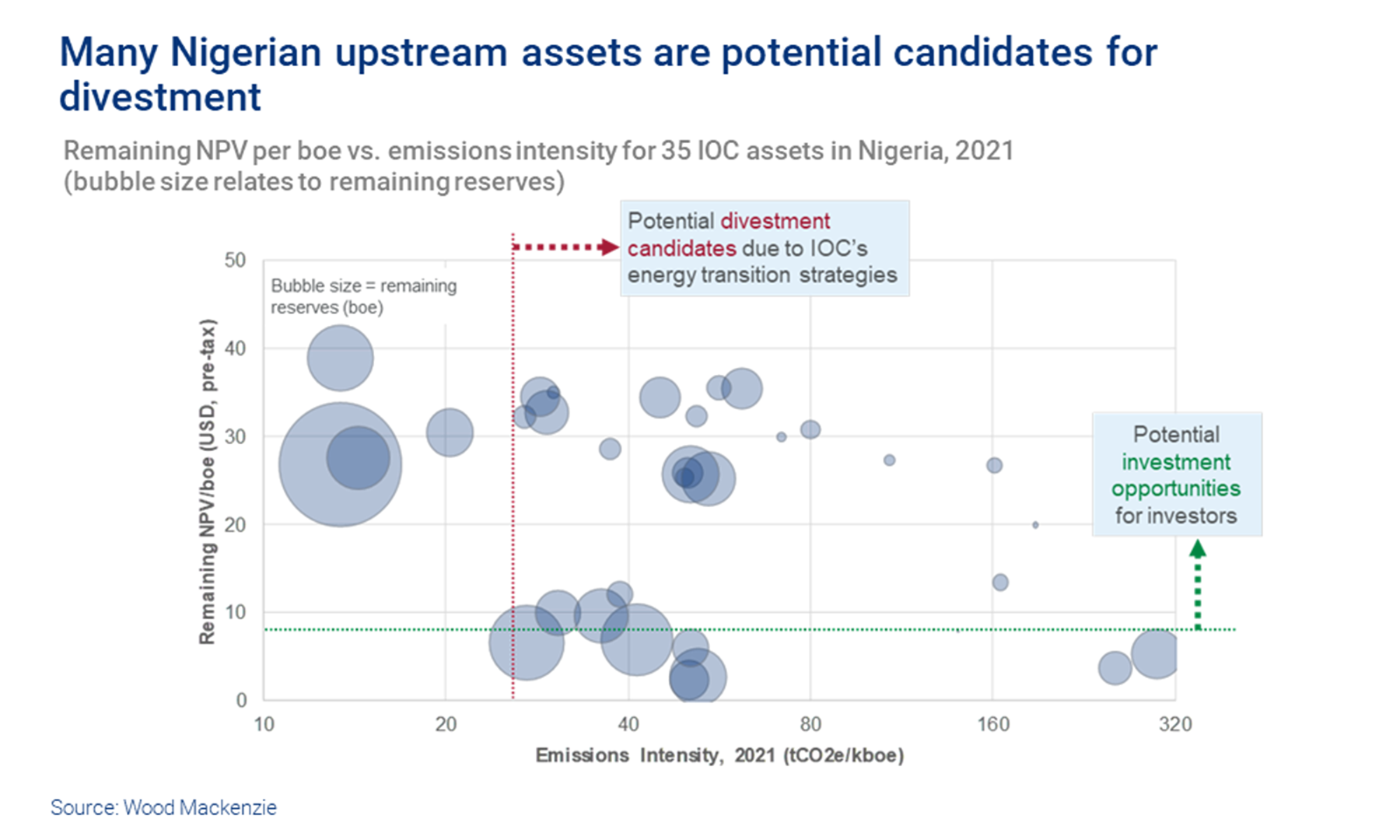 Chart shows Remaining NPV per boe vs. emissions intensity for 35 IOC assets in Nigeria, 2021. Many Nigerian upstream assets are potential candidates for divestment.