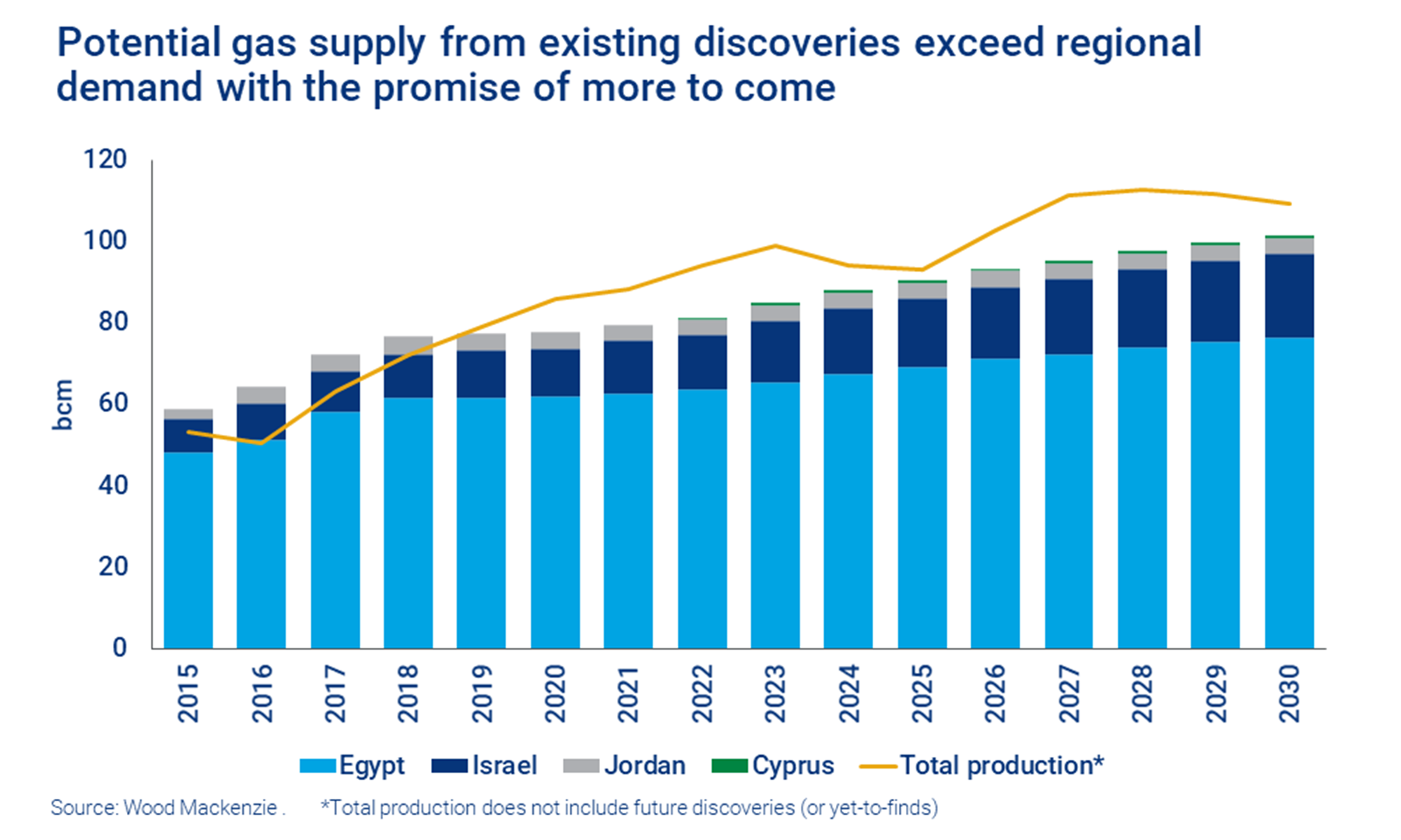 Chart shows that the potential gas supply from existing discoveries exceed regional demand