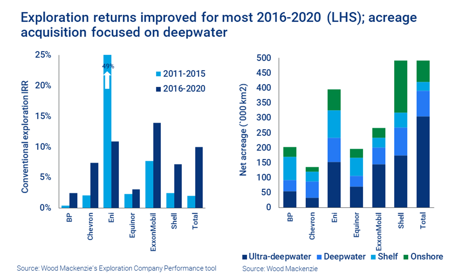 Exploration returns improved for most 2016-2020 (LHS); acreage acquisition focused on deepwater