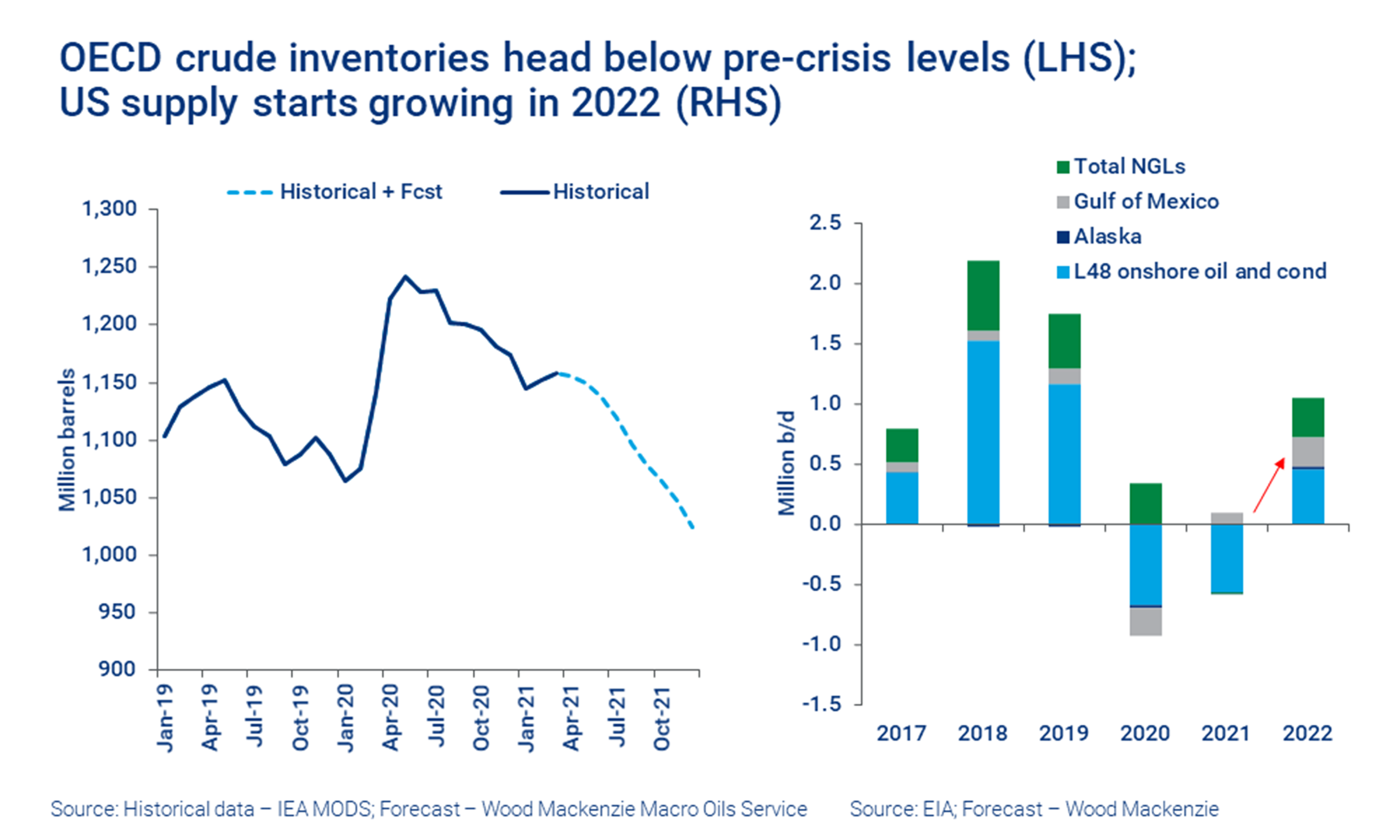 OECD crude inventories head below pre-crisis levels (LHS); US supply starts growing in 2022 (RHS)