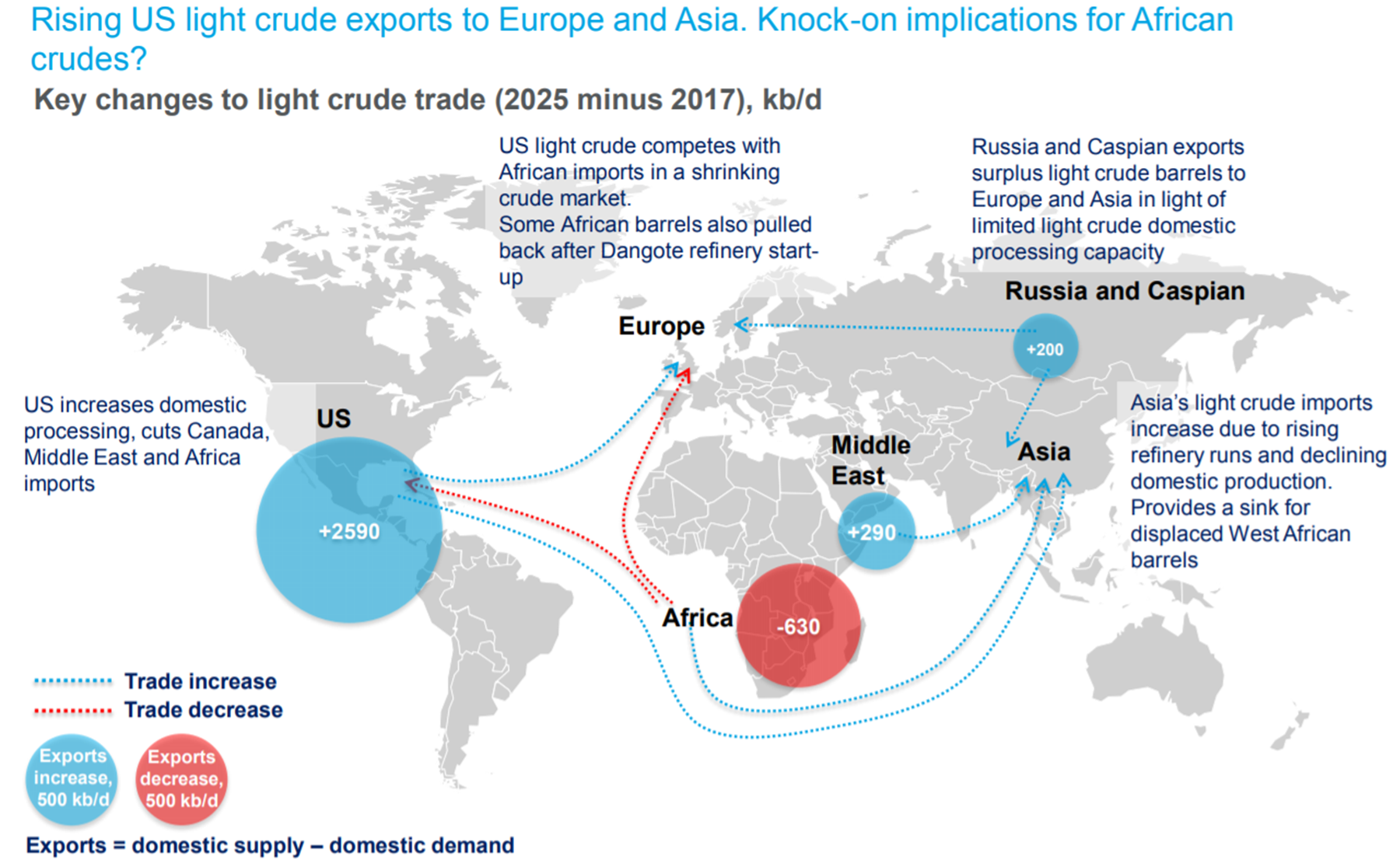 IMO 2020's knock-on effects for Gulf Coast waterborne crude flows