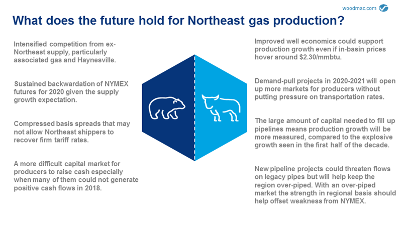 Northeast Gas Production: Are Operators Running Out of Steam